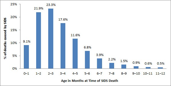 Sudden Infant Death Syndrome Death By Age Chart